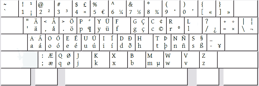 Dvorak International Extended Keyboard Layout By Arjen Van Kol